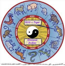 Chinese zodiac dating